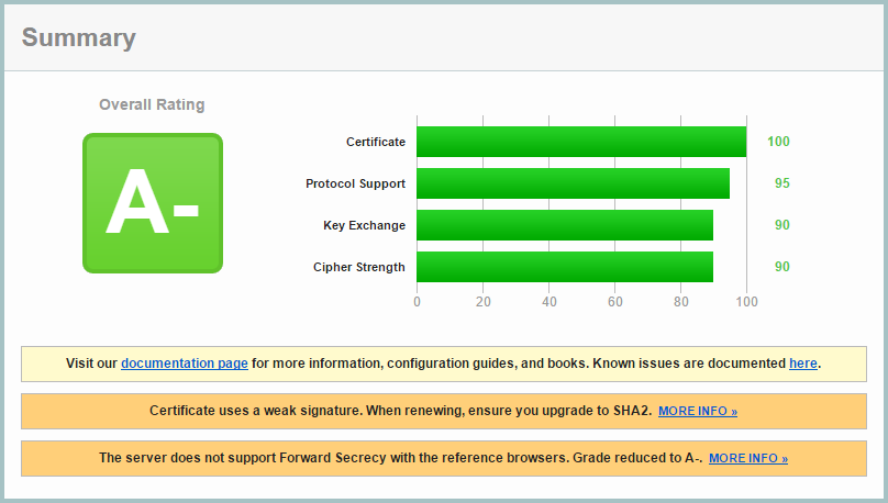 SSL and Exchange Server – C7 Solutions